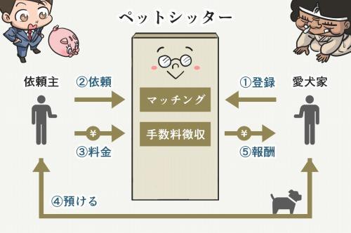 ペットシッターのビジネスモデル