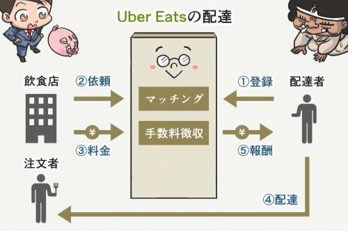 Uber Eatsの配達のビジネスモデル