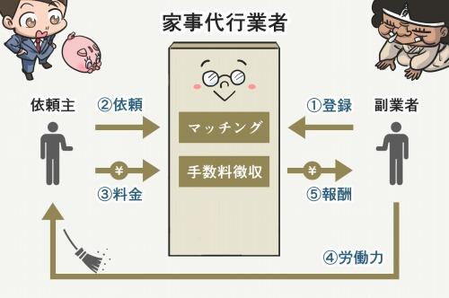 家事代行業者のビジネスモデル