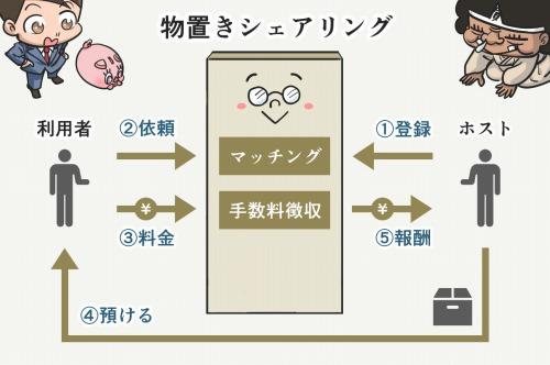 物置きシェアリングのビジネスモデル