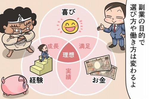 副業の目的である「お金・経験・喜び」のベン図