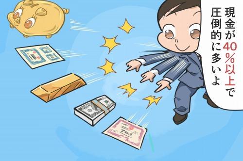 金融資産別の保有額