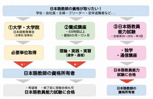 オンライン日本語教師の道を模索
