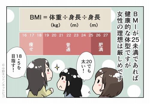 BMIが25未満であれば 健康的な体型ですが 女性の理想は厳しめです