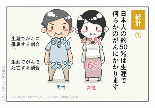 統計① 日本人の約50%は生涯で何らかのがんにかかります