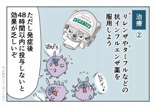治療② リレンザ®やタミフル®などの抗インフルエンザ薬を服用しよう