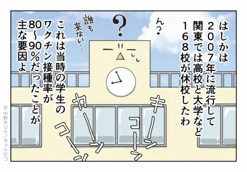 はしかは2007年に流行して関東では高校と大学など168校が休校したわ