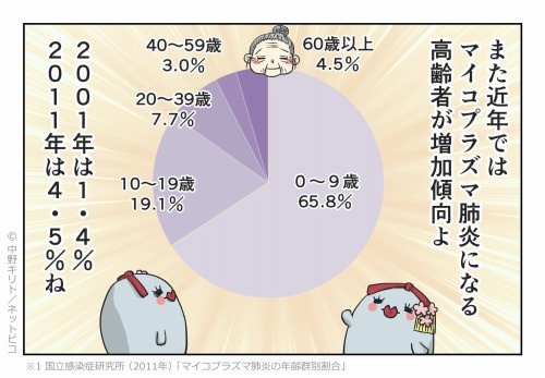 また近年ではマイコプラズマ肺炎になる高齢者が増加傾向よ