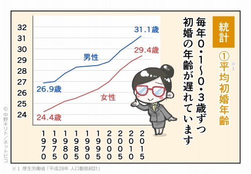 統計①平均初婚年齢 毎年0.1~0.3歳ずつ初婚の年齢が遅れています