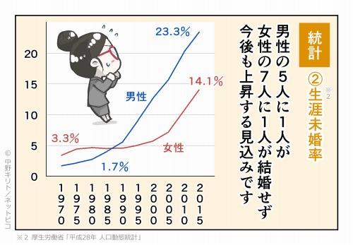 統計②生涯未婚率 男性の5人に1人が 女性の7人に1人が結婚せず 今後も上昇する見込みです