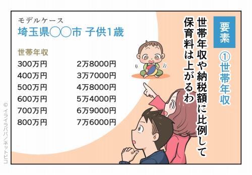 要素①世帯年収